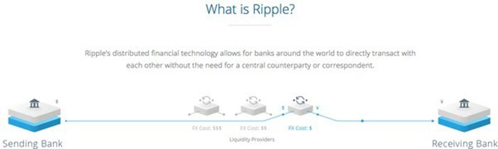 what is ripple ?