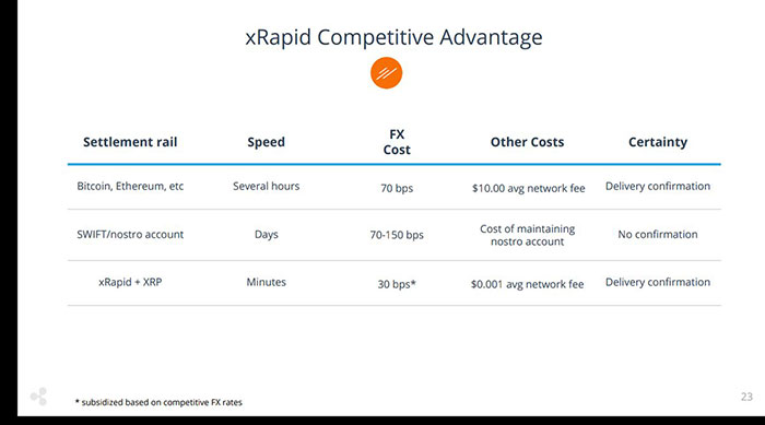 xRapid Competitive Advantage