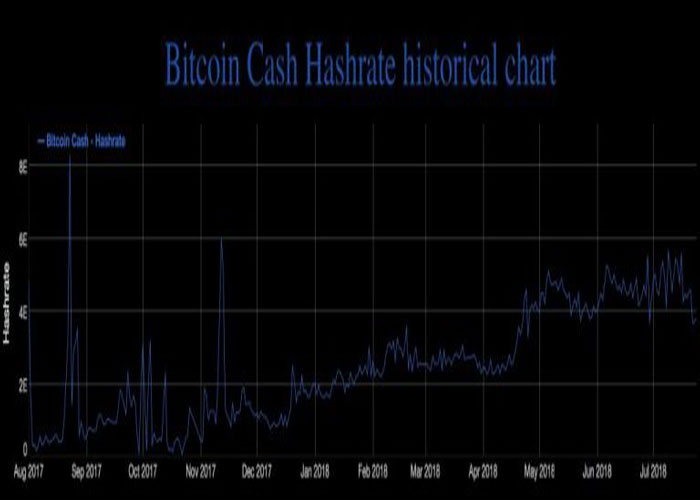 toc-do-bam-cua-tien-ao-bitcoin-cash